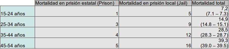 ¿Existe relación entre mortalidad por drogas/alcohol y prisión?