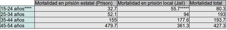 Tasa de mortalidad en prisión ¿Mejor dentro que fuera?