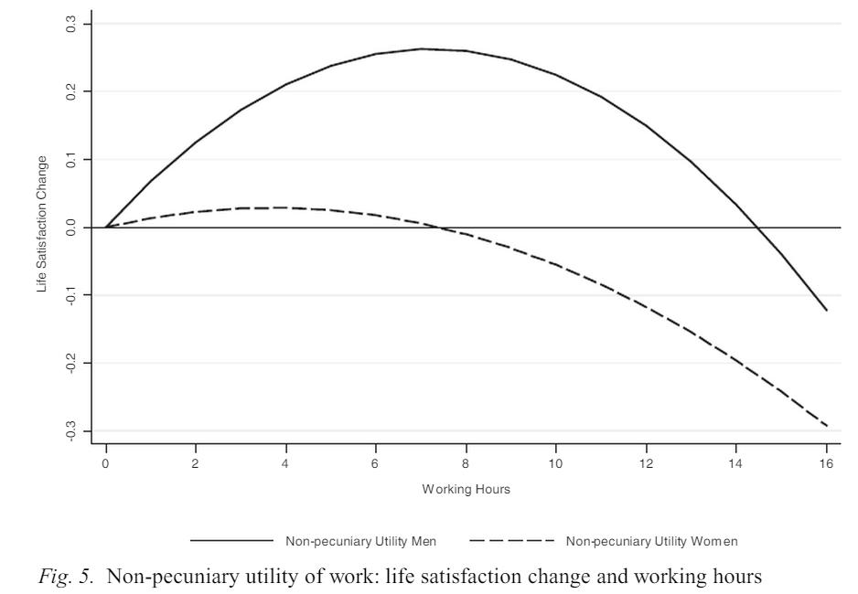 Trabajar te hará más feliz